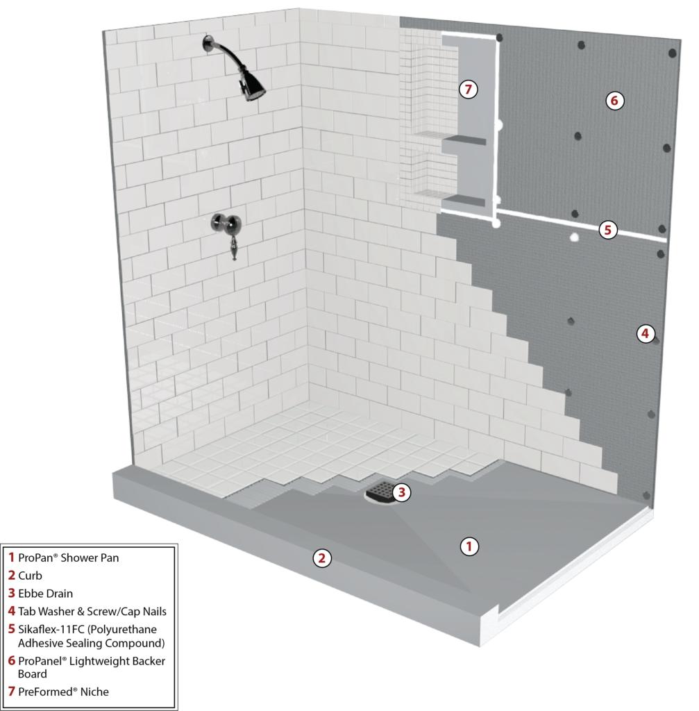 Concrete Backerboard - Shower Systems - Waterproof Membranes - Tileable Deck Underlayments
